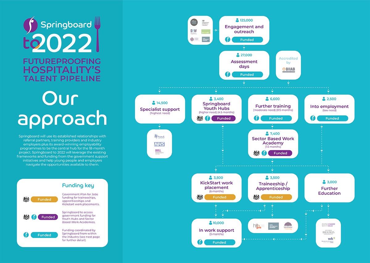 Springboard to 2022 - Our approach