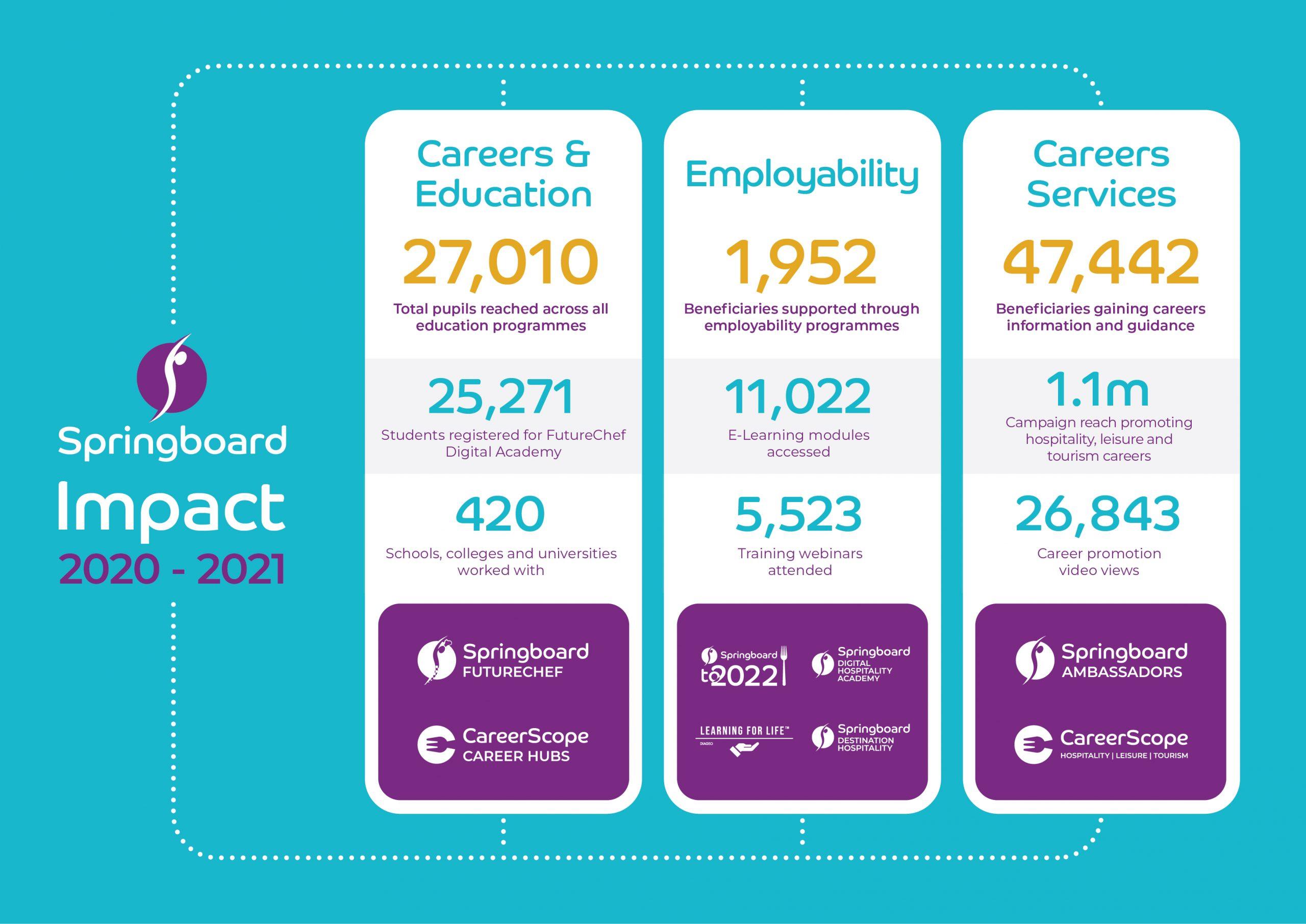 Springboard's Impact 2020-2021